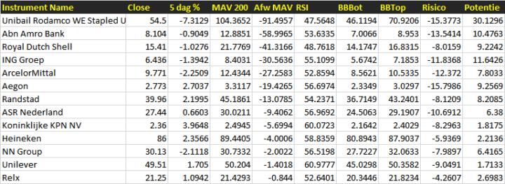 Een mooi mix van AEX-aandelen die zijn doorgeschoten