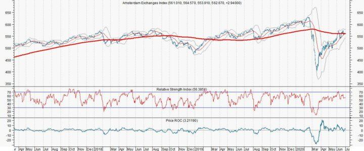 AEX vertoont stijgende trend