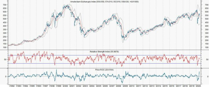 AEX: Sterke koopsignalen voor aandelenmarkten