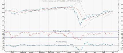 AEX lager na tegenvallende productie Duitsland