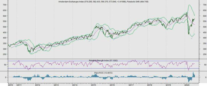 Trend AEX wijst op verdere stijging