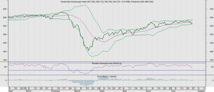 AEX wacht af bij een hogere euro