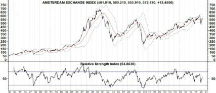 AEX: Het draait om groei