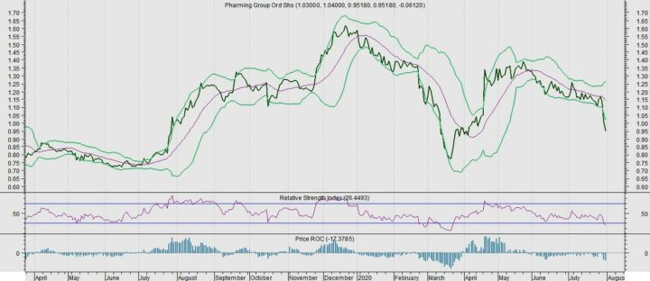 Pharming is doorgeschoten. Leuk voor traders