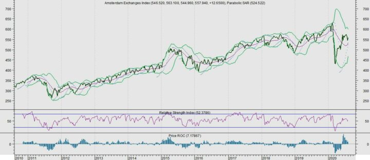Trend AEX stijgt
