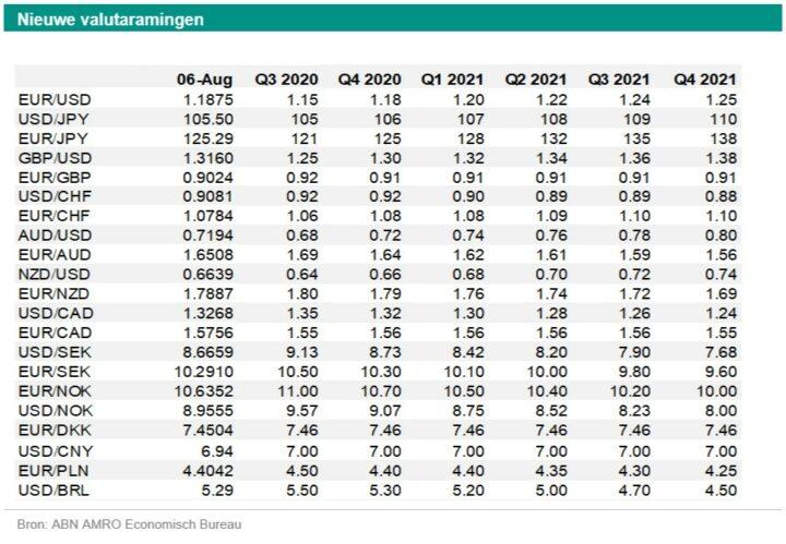 Georgette Boele (ABN Amro): 'Euro/dollar naar 1,25'