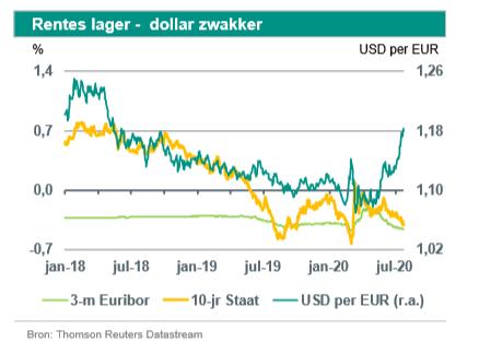 Nico Klene (ABN Amro): 'ECB onveranderd'