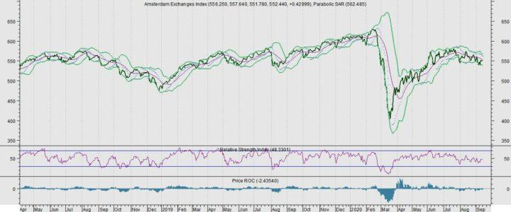 AEX: Let op verschuiving Amerikaanse markten
