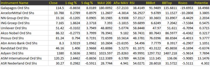 AEX-aandelen die meer dan 5% kunnen dalen