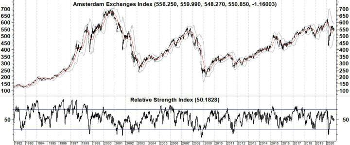 Beurscrisis duurt langer dan tot oktober