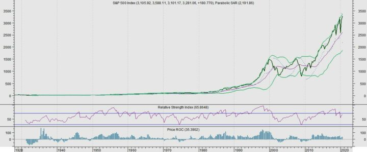 Effect presidentsverkiezingen op S&P 500