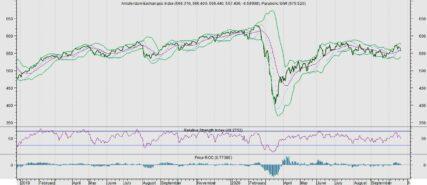 AEX wacht op maatregelen VS (zinloos)