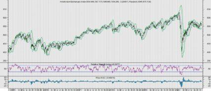 Positieve impulsen voor aandelen