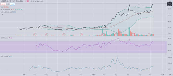 Moderna versus Pfizer = hoop versus balans