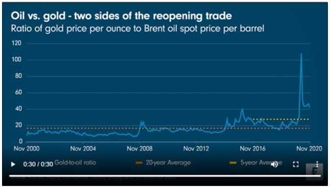 Prijsontwikkeling goud en olie biedt hoop