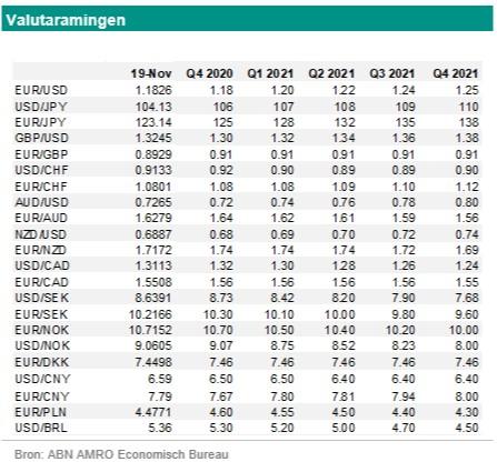 Georgette Boele (ABN Amro): 'Nieuwe raming USD/CNY 6,40'