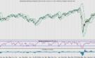 Hoe sterk kan de AEX nog stijgen? Wat is de potentie?