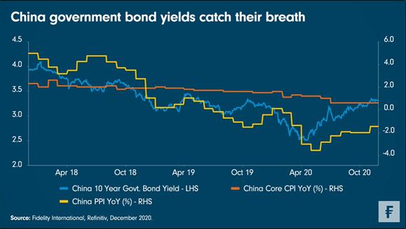 Grafiek van de Week Fidelity: Rentes Chinese staatsobligaties komen op adem