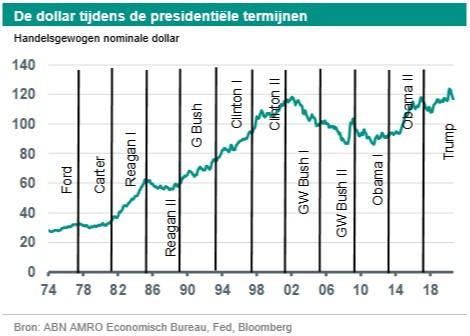 Georgette Boele (ABN Amro): 'Dollar naar 1,30'