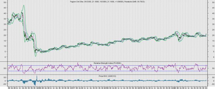 Fagron schiet met 8,71% richting oude record