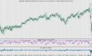 Markten moeite met herstelbeweging