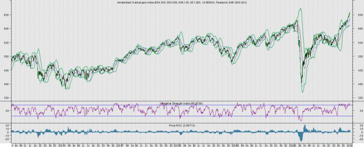 Top-5 AEX/AMX-aandelen met de hoogste RSI