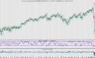 AEX kan omhoog, maar wat zijn de 5 gevaarlijkste markten