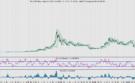 Koersen staan onder druk. Bitcoin is geen hedge