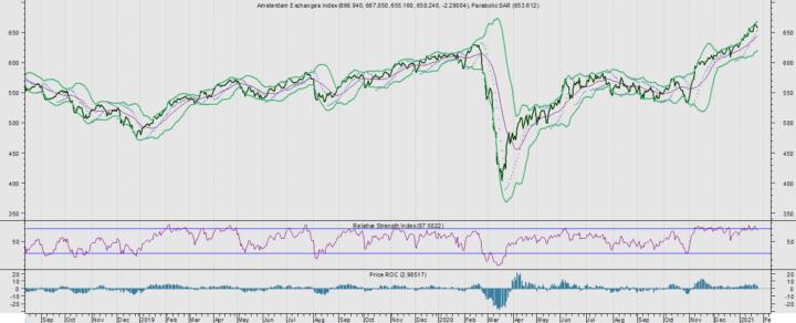 AEX lager door inflatievrees, straks hoger door wegebbende inflatie