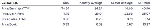 Goedkoop ABN Amro biedt potentie van 52%