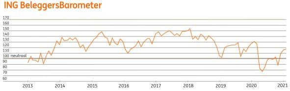 ING: Beleggers hebben vertrouwen in 2021