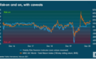 Grafiek Fidelity: Risicobereidheid dicht bij piek