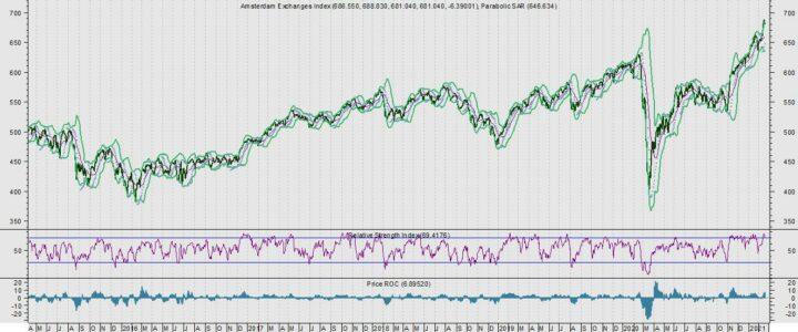 AEX zoekt grens op. Top-5 duurste AMX-aandelen