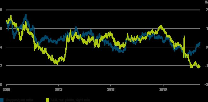 Kloof commodities en rentes