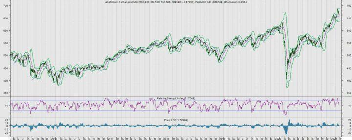 Top-5 AEX-aandelen met meeste potentie
