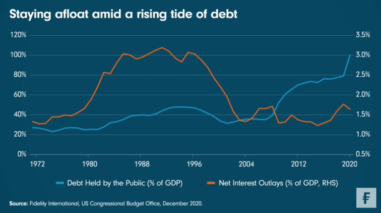Fidelity: Blijven drijven op een zee van schulden