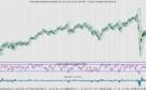 AEX twijfelt een beetje door rente (niet doen)