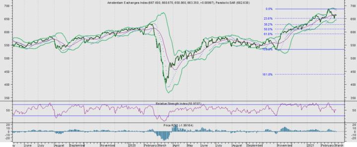 AEX omlaag. 5 aandelen die ver beneden hun gemiddelde staan?