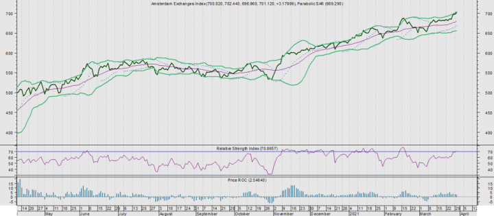 AEX brokkelt licht af. Meest kwetsbare aandelen
