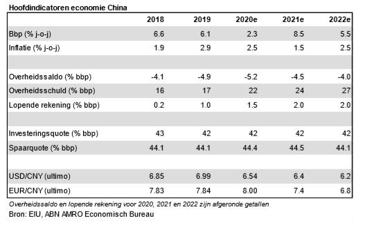 China: Kwantitatieve groei minder belangrijk