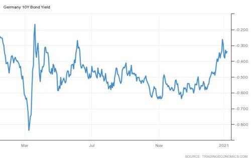 Robeco verwacht verdere stijging rente