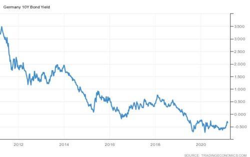 Maarten Leen (ING): 'Alsmaar oplopende rente'