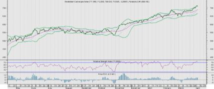 AEX kruipt omhoog. 5 achtergebleven aandelen