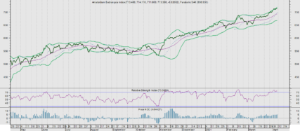 AEX brokkelt af bij toenemend risico