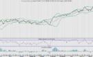 AEX opent hoger maar nadert omslagpunt