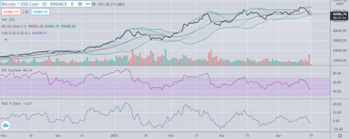 Is bitcoin weer koopwaardig