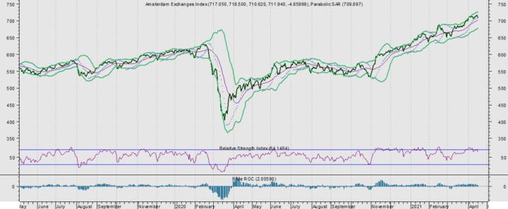 AEX hoger bij een euro/dollar van meer dan 1,20