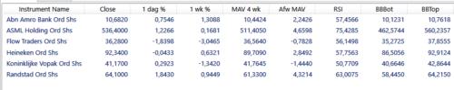 Cijfers: Wat mag worden verwacht van ASML, ABN Amro, Flow Traders e.a.