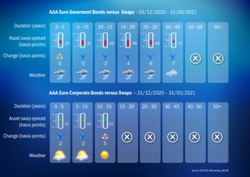 AXA: Verminder renterisico