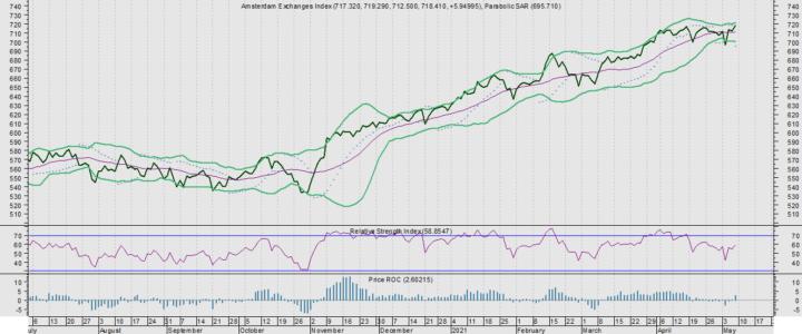 AEX wacht af. De 5 meest kwetsbare aandelen